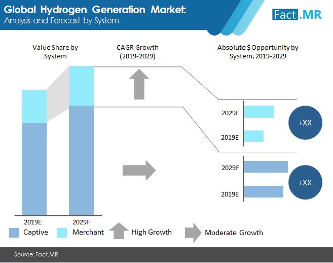 hydrogen generation market 2