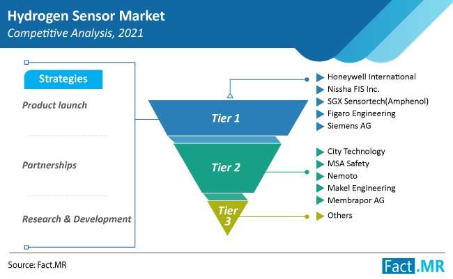 hydrogen sensor market competition