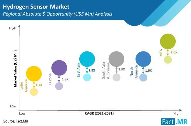 hydrogen sensor market region