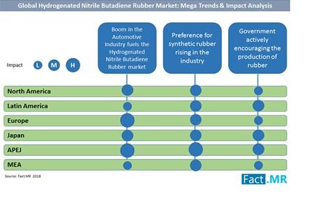 hydrogenated nitrile butadiene rubber market