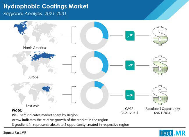 Hydrophobic coatings market by Fact.MR