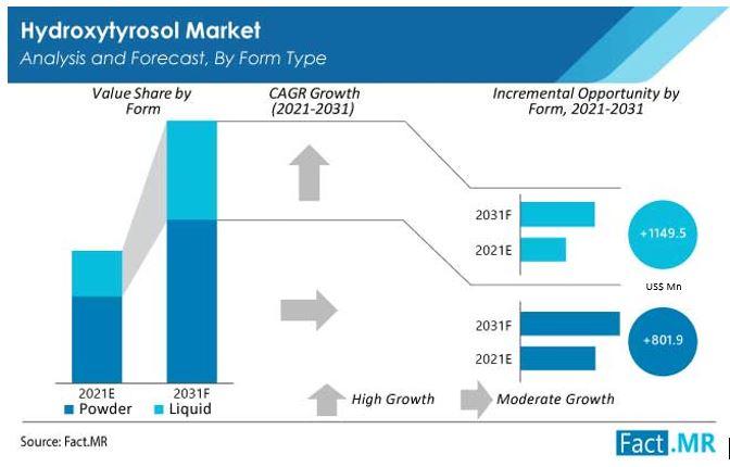 hydroxytyrosol market form