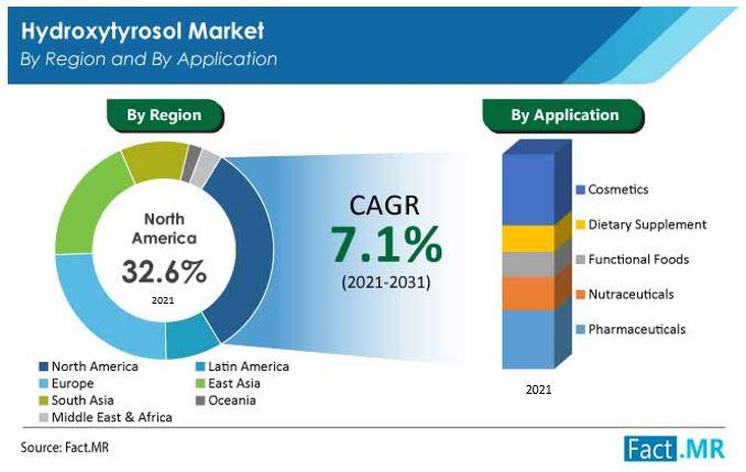 hydroxytyrosol market region