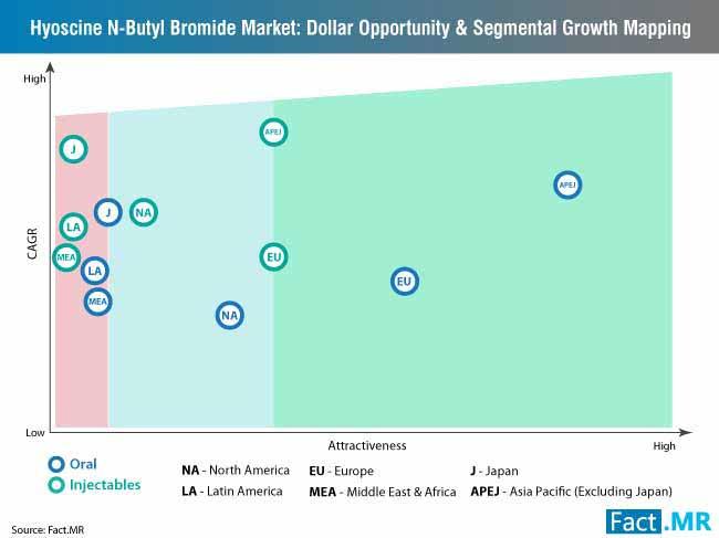 hyoscine n butyl bromide market dollar opportunity