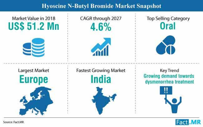 hyoscine n butyl bromide market snapshot