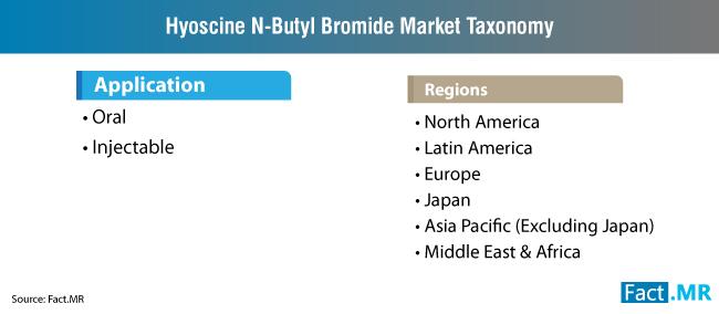 hyoscine n butyl bromide market taxonomy