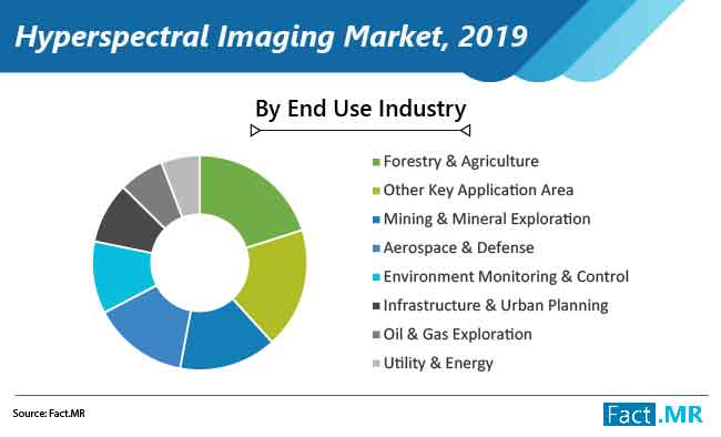 hyperspectral imaging market 02