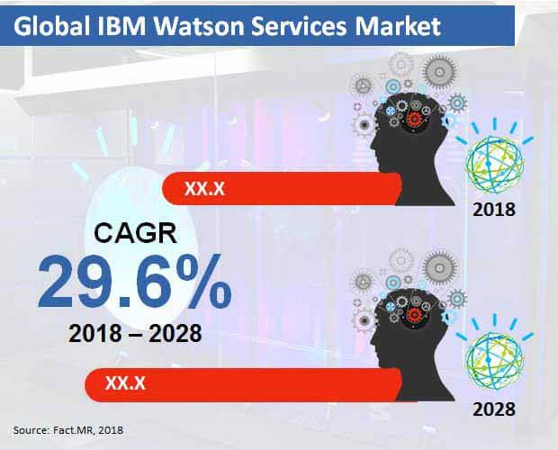 ibm watson services market