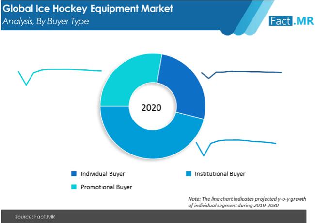 Ice Hockey Equipment Market Analysis