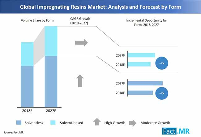 impregnating resins market analysis and forecast