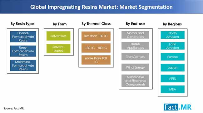 impregnating resins market market segmentation