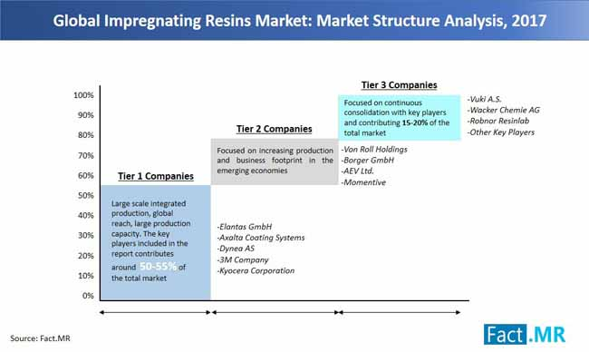 impregnating resins market market structure analysis