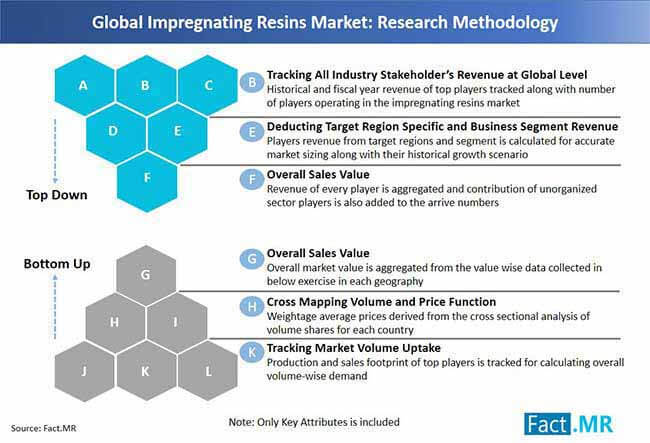 impregnating resins market research methodology