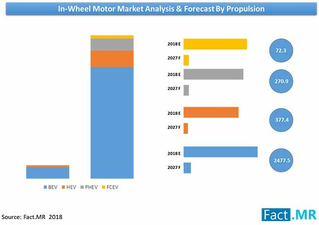 in wheel motor market analysis forecast
