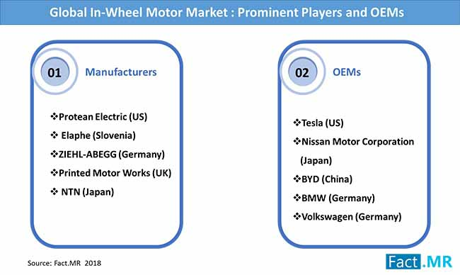 in wheel motor market prominent players