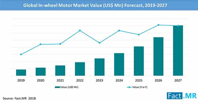 in wheel motor market value