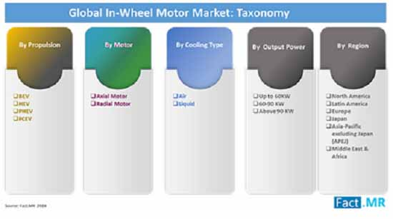in wheel motor market