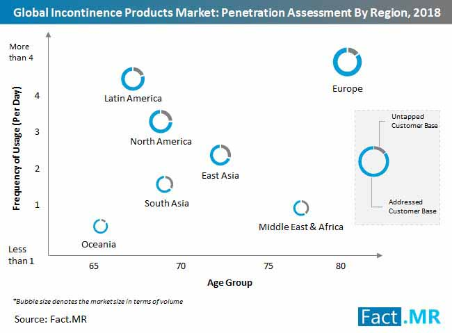 incontinence products market penetration assessment by region 2018