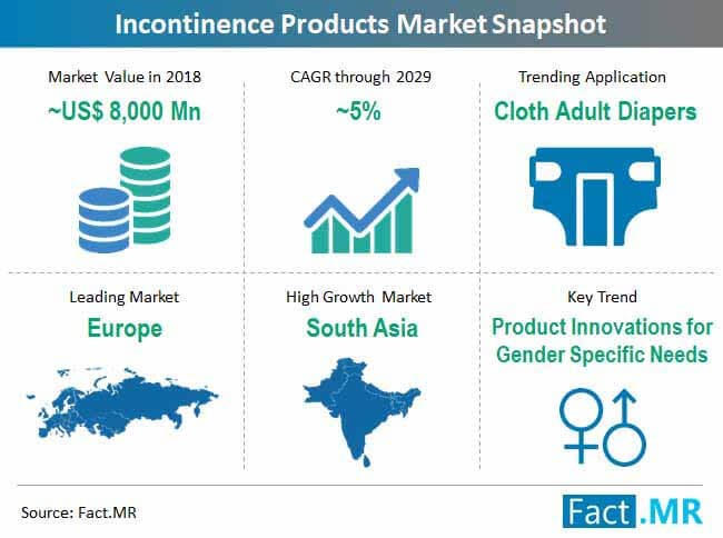 incontinence products market snapshot