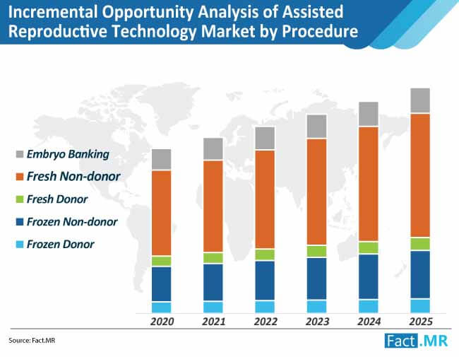 incremental opportunity analysis in assisted reproductive technology market by procedure