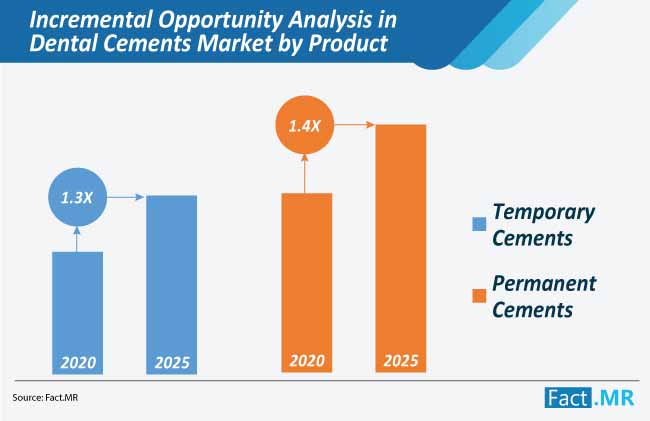 incremental opportunity analysis in dental cements market by product