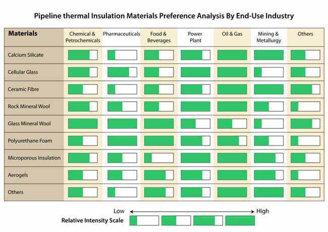 india pipeline thermal insulation material