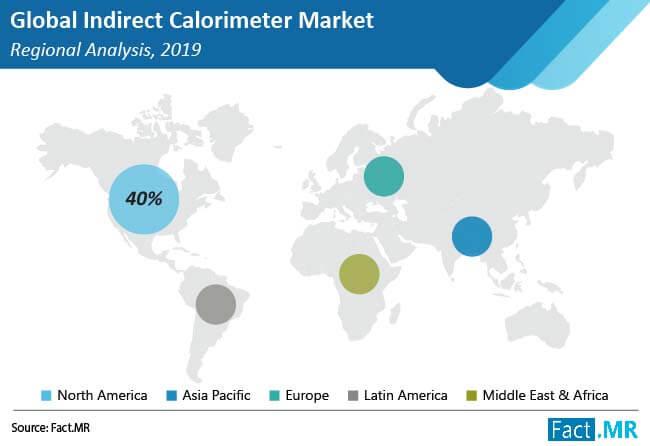 indirect calorimeter market regional analysis