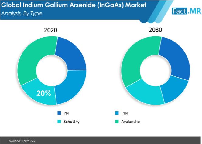 indium gallium  arsenide ingaas market image 02