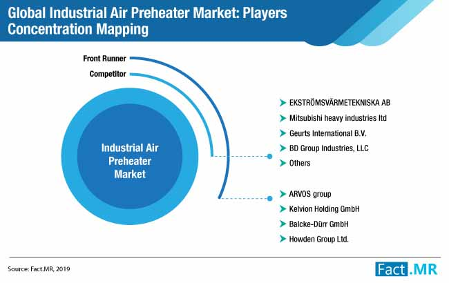 industrial air preheater market players concentration mapping