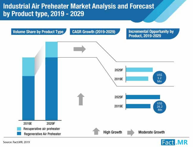 industrial air preheater market