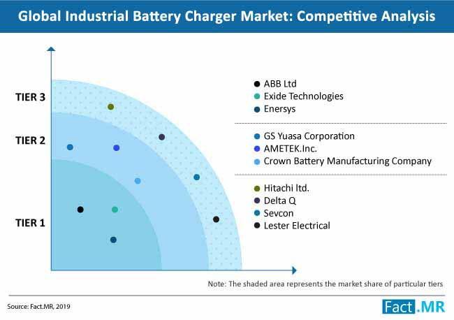 industrial battery charger competitive analysis