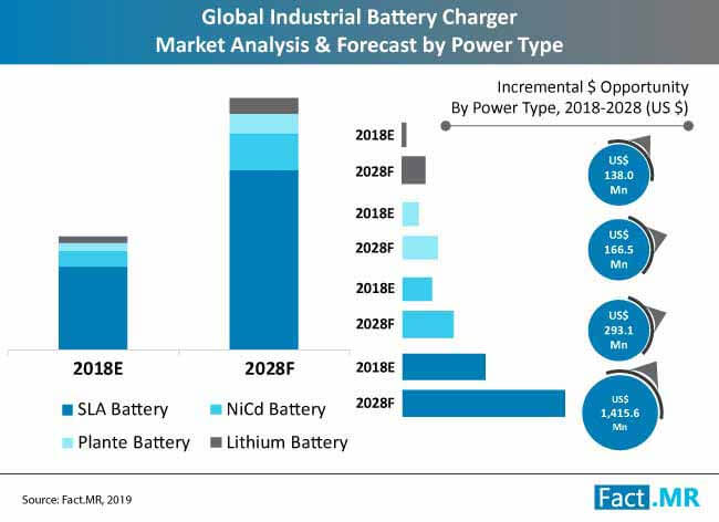 industrial battery charger market analysis