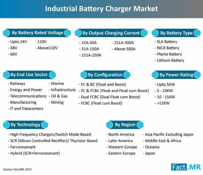 industrial battery charger market segmentation