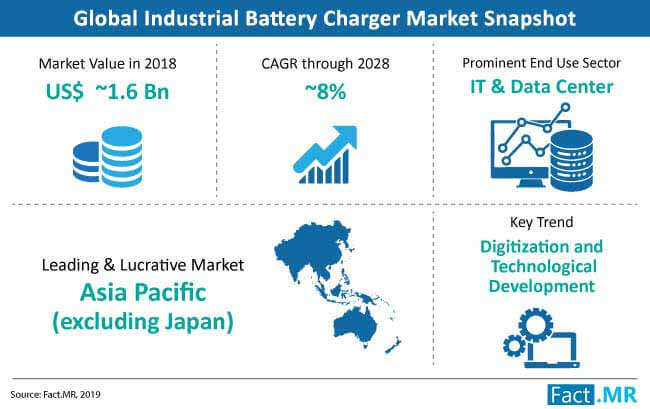 industrial battery charger market snapshot