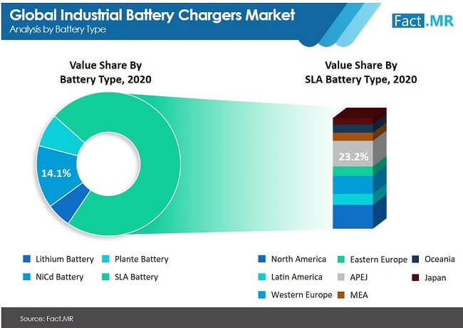 industrial battery chargers market image 01