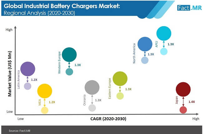 industrial battery chargers market image 02