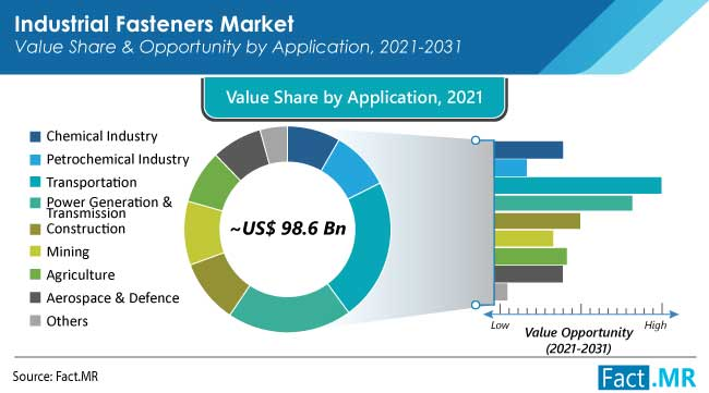 Industrial fasteners market application by Fact.MR