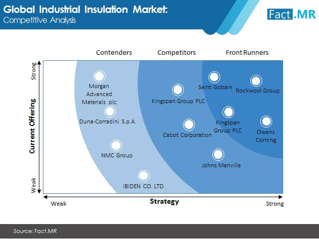 industrial insulation market 1