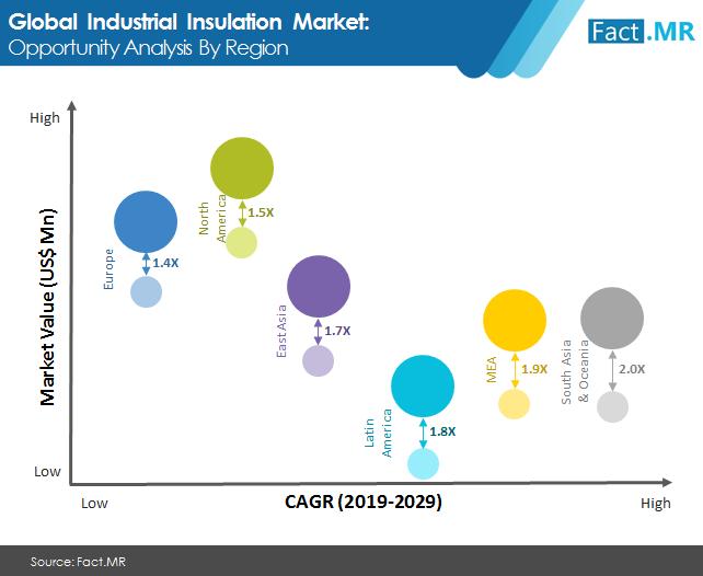industrial insulation market 2