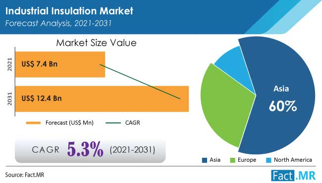 Industrial insulation market forecast analysis by Fact.MR