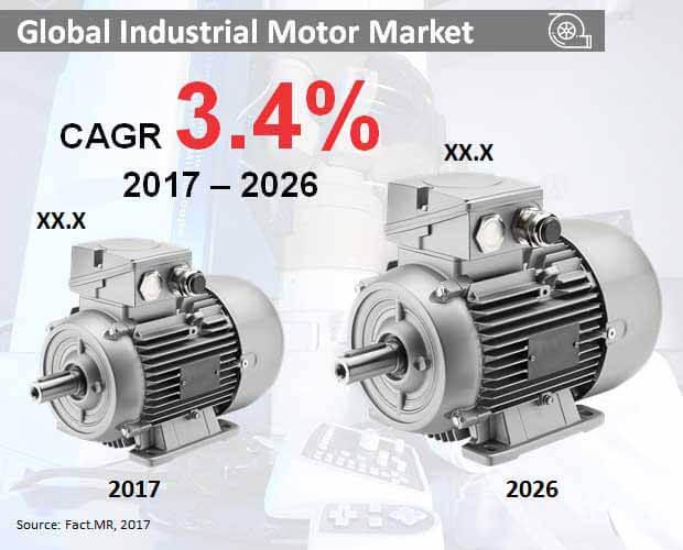 industrial motor market