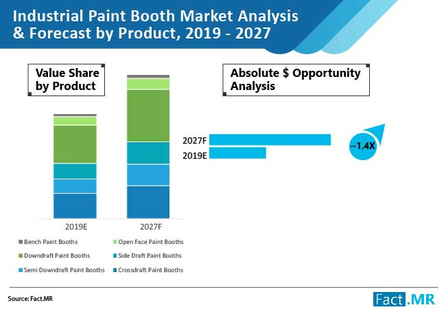 industrial paint booth market 02