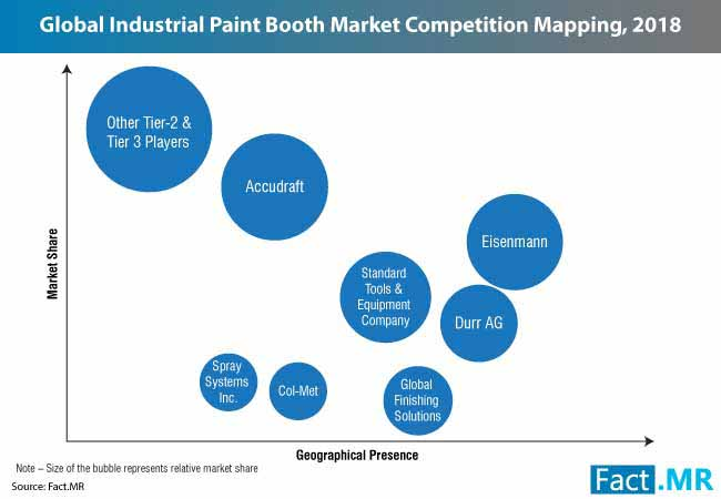 industrial paint booths market 1