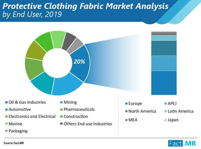 industrial protective clothing fabrics market analysis by end user