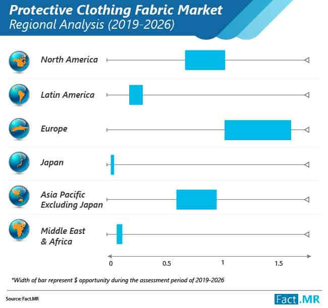 industrial protective clothing fabrics market regional analysis