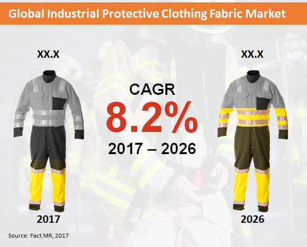 industrial protective clothing fabrics market
