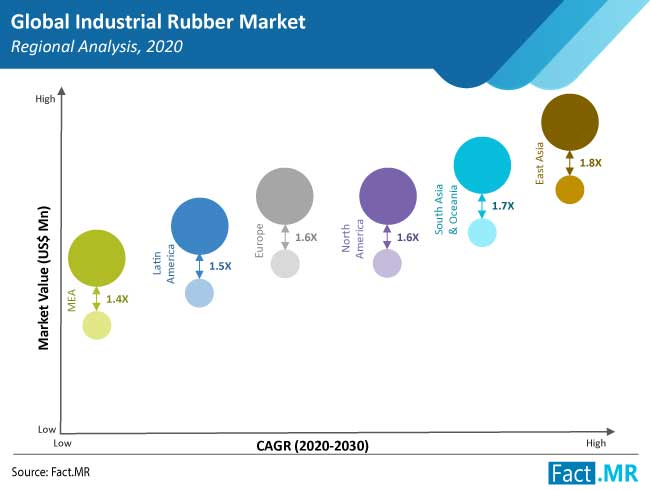 industrial rubber market region