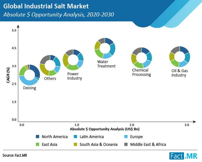 industrial salt market absolute $ opportunity analysis