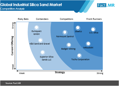 industrial silica sand market competitive analysis