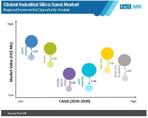 industrial silica sand market regional incrementak opportunity analysis